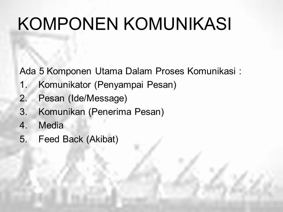 KOMPONEN KOMUNIKASI Ada 5 Komponen Utama Dalam Proses Komunikasi : 1.Komunikator (Penyampai Pesan) 2.Pesan (Ide/Message) 3.Komunikan (Penerima Pesan)