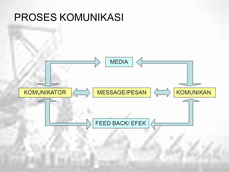 PROSES KOMUNIKASI KOMUNIKATOR KOMUNIKANMESSAGE/PESAN MEDIA FEED BACK/ EFEK