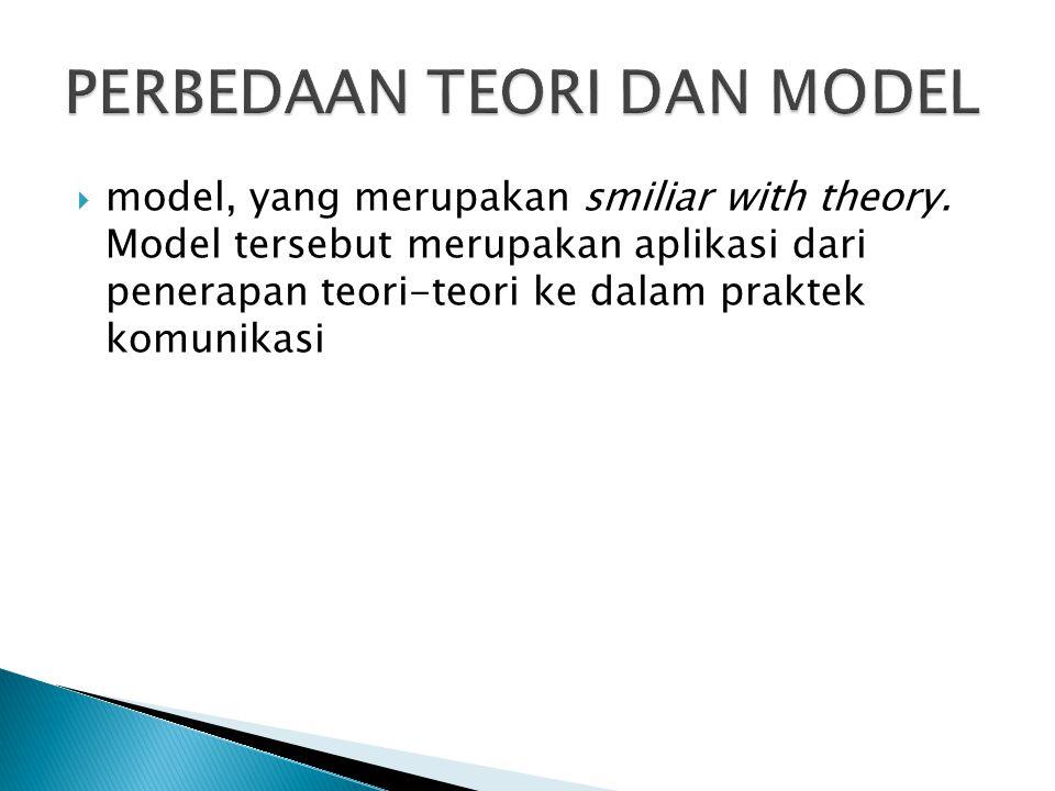  model, yang merupakan smiliar with theory.