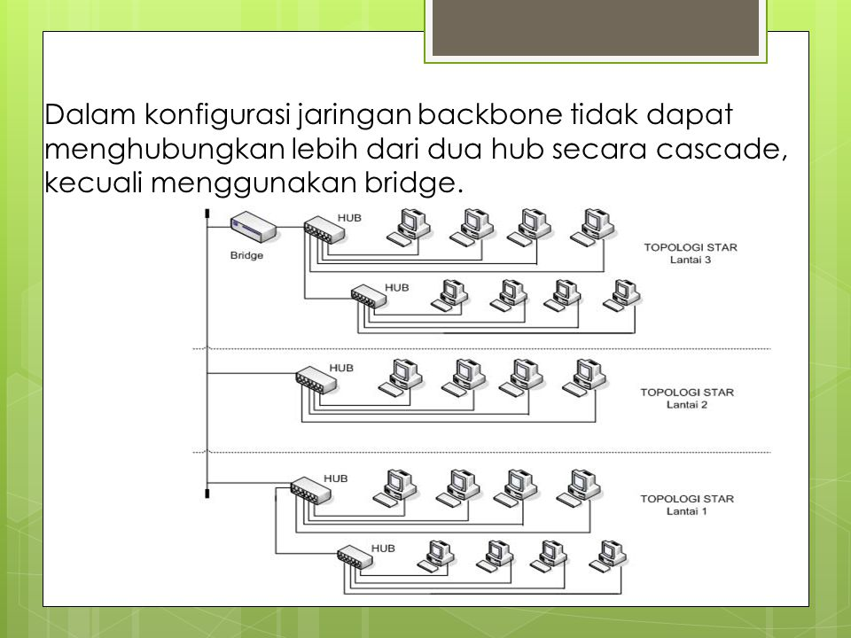 Dalam konfigurasi jaringan backbone tidak dapat menghubungkan lebih dari dua hub secara cascade, kecuali menggunakan bridge.