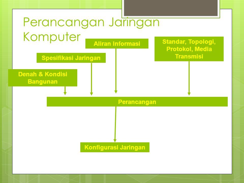 Perancangan Jaringan Komputer Spesifikasi Jaringan Aliran Informasi Standar, Topologi, Protokol, Media Transmisi Denah & Kondisi Bangunan Konfigurasi