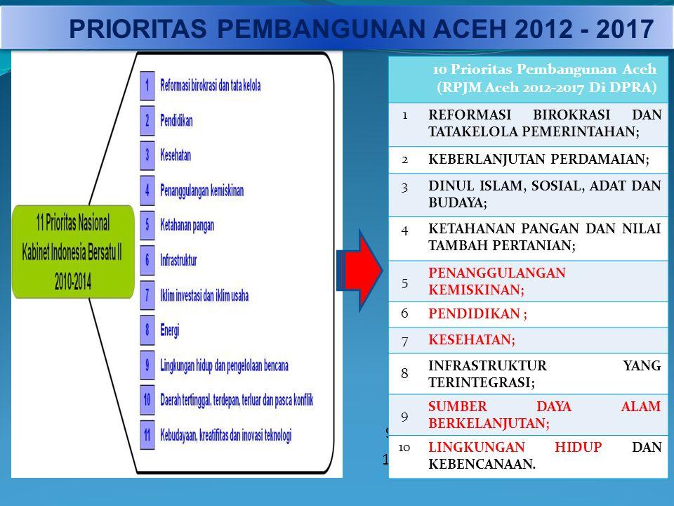 PRIORITAS PEMBANGUNAN ACEH 2012 - 2017 9. 10. 10 Prioritas Pembangunan Aceh (RPJM Aceh 2012-2017 Di DPRA) 1REFORMASI BIROKRASI DAN TATAKELOLA PEMERINT
