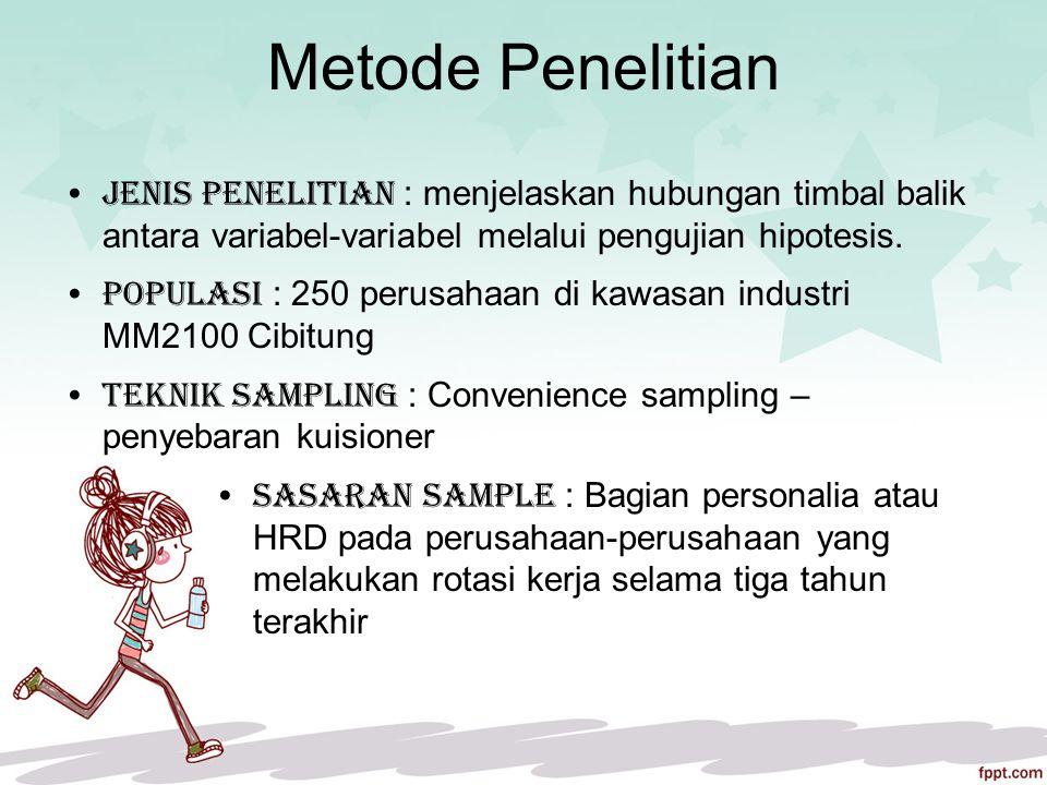 Metode Penelitian Jenis penelitian : menjelaskan hubungan timbal balik antara variabel-variabel melalui pengujian hipotesis.