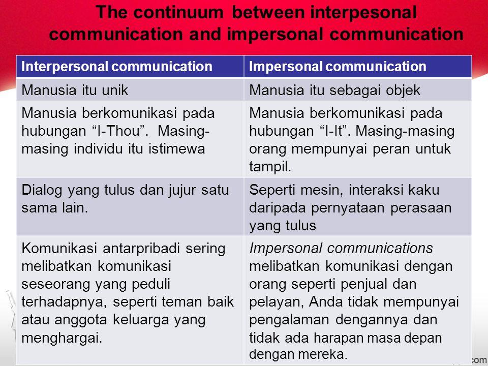 The continuum between interpesonal communication and impersonal communication Interpersonal communicationImpersonal communication Manusia itu unikManusia itu sebagai objek Manusia berkomunikasi pada hubungan I-Thou .