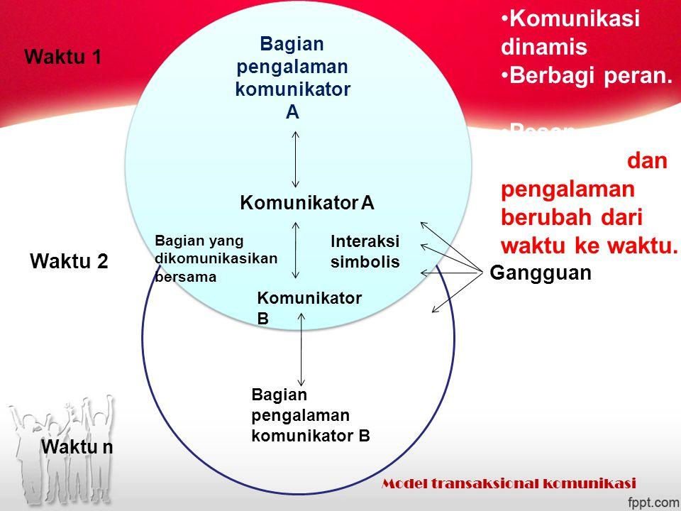 Bagian pengalaman komunikator A Komunikator A Komunikator B Bagian yang dikomunikasikan bersama Interaksi simbolis Bagian pengalaman komunikator B Gangguan Waktu 1 Waktu 2 Waktu n Komunikasi dinamis Berbagi peran.