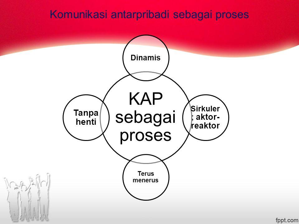 Komunikasi antarpribadi sebagai proses KAP sebagai proses Dinamis Sirkuler ; aktor- reaktor Terus menerus Tanpa henti