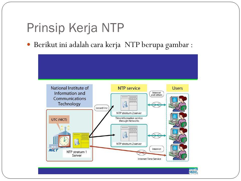Aplikasi Yang Digunakan NTP Aplikasi yang dibutuhkan untuk membangun sebuah NTP Server adalah : NTP NTP-DATE NTP-SERVER