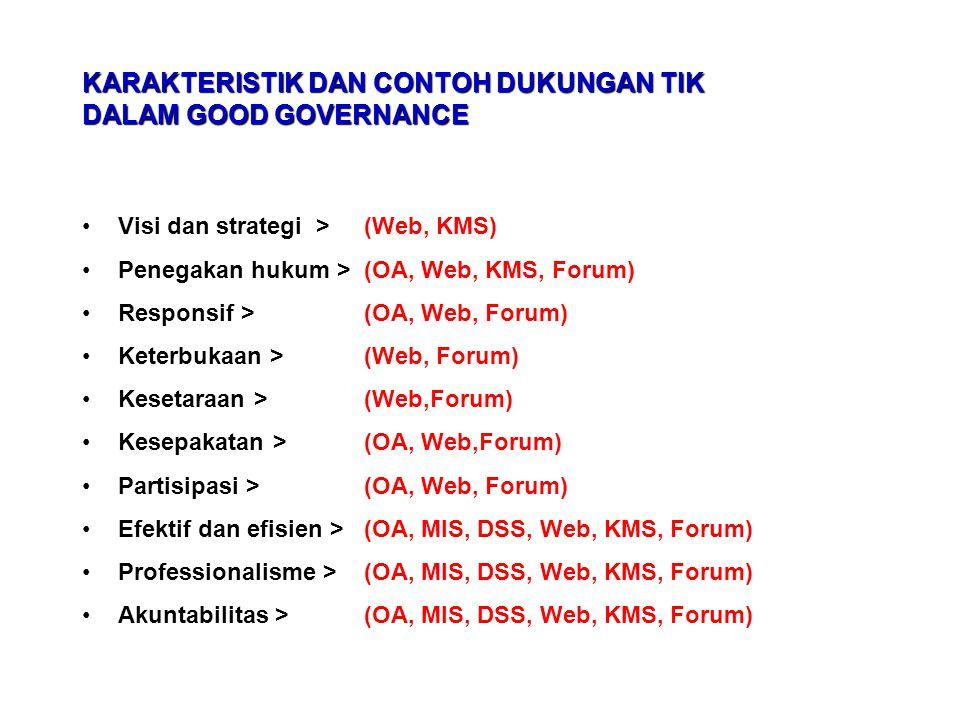 KARAKTERISTIK DAN CONTOH DUKUNGAN TIK DALAM GOOD GOVERNANCE Visi dan strategi > (Web, KMS) Penegakan hukum > (OA, Web, KMS, Forum) Responsif > (OA, We