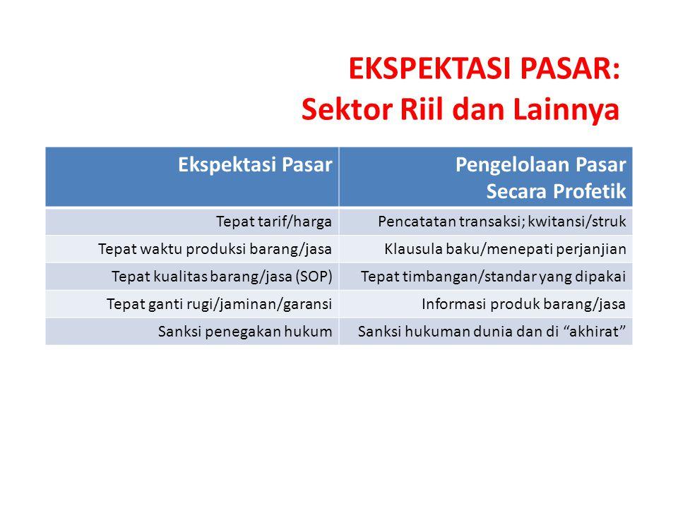 EKSPEKTASI PASAR: Sektor Riil dan Lainnya Ekspektasi PasarPengelolaan Pasar Secara Profetik Tepat tarif/hargaPencatatan transaksi; kwitansi/struk Tepat waktu produksi barang/jasaKlausula baku/menepati perjanjian Tepat kualitas barang/jasa (SOP)Tepat timbangan/standar yang dipakai Tepat ganti rugi/jaminan/garansiInformasi produk barang/jasa Sanksi penegakan hukumSanksi hukuman dunia dan di akhirat