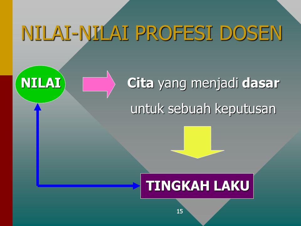 15 NILAI-NILAI PROFESI DOSEN NILAI Cita yang menjadi dasar untuk sebuah keputusan untuk sebuah keputusan TINGKAH LAKU TINGKAH LAKU