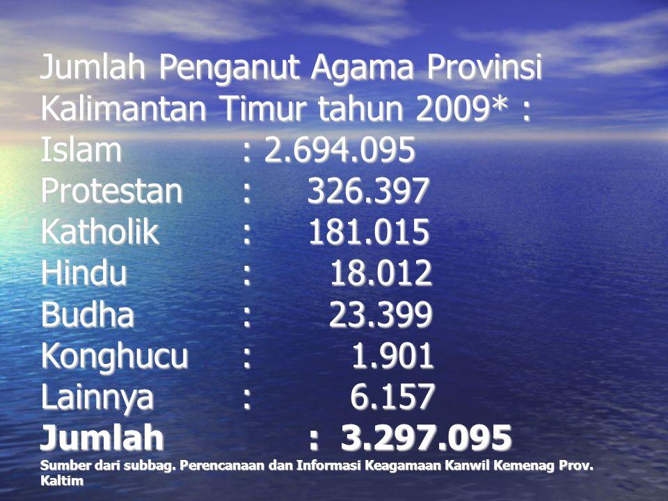 Jumlah Penganut Agama Provinsi Kalimantan Timur tahun 2009* : Islam : 2.694.095 Protestan : 326.397 Katholik: 181.015 Hindu: 18.012 Budha: 23.399 Kong
