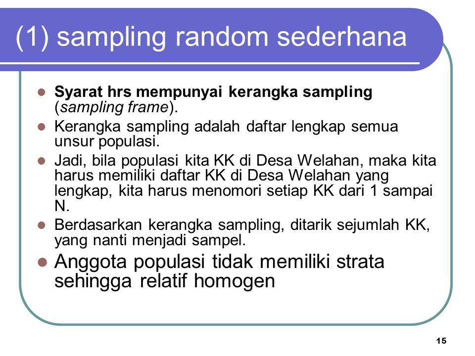 15 (1) sampling random sederhana Syarat hrs mempunyai kerangka sampling (sampling frame). Kerangka sampling adalah daftar lengkap semua unsur populasi