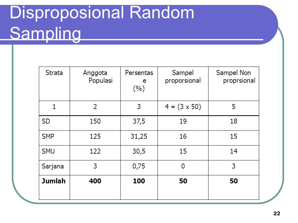 22 Disproposional Random Sampling StrataAnggota Populasi Persentas e (%) Sampel proporsional Sampel Non proprsional 1234 = (3 x 50)5 SD15037,51918 SMP