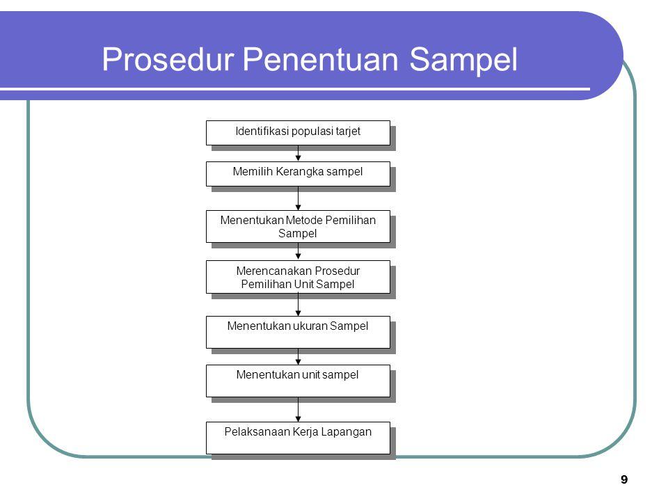 9 Prosedur Penentuan Sampel Identifikasi populasi tarjet Memilih Kerangka sampel Menentukan Metode Pemilihan Sampel Merencanakan Prosedur Pemilihan Un