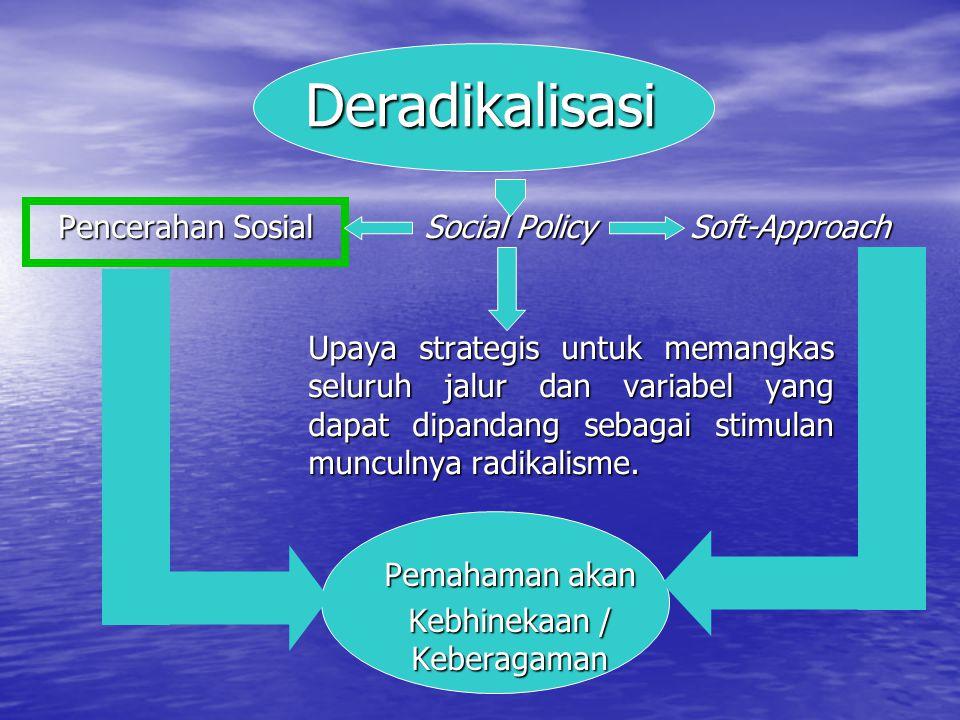 Deradikalisasi Pencerahan Sosial Social Policy Pemahaman akan Kebhinekaan / Keberagaman Upaya strategis untuk memangkas seluruh jalur dan variabel yan