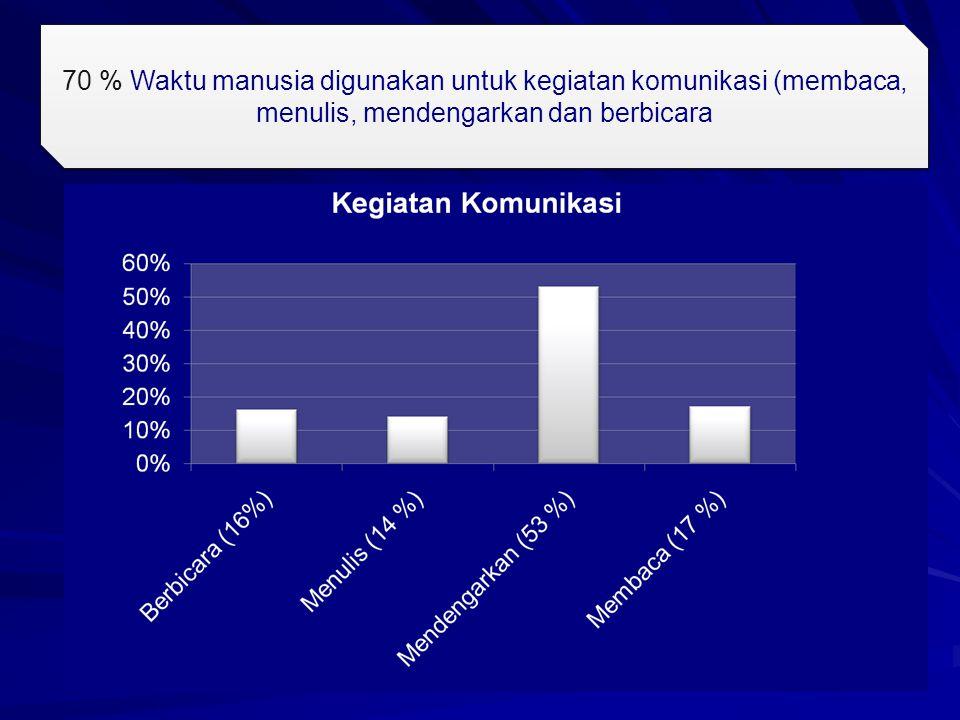 70 % Waktu manusia digunakan untuk kegiatan komunikasi (membaca, menulis, mendengarkan dan berbicara