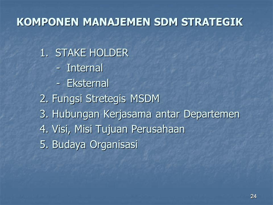 24 KOMPONEN MANAJEMEN SDM STRATEGIK 1. STAKE HOLDER 1. STAKE HOLDER - Internal - Internal - Eksternal - Eksternal 2. Fungsi Stretegis MSDM 2. Fungsi S