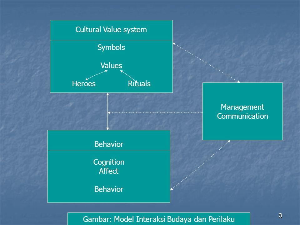 3 Cultural Value system Symbols Values Heroes Rituals Behavior Cognition Affect Behavior Management Communication Gambar: Model Interaksi Budaya dan P