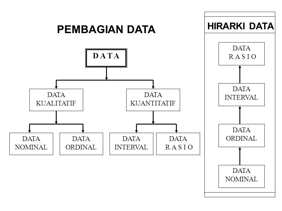 Data Rasio Pada dasarnya sama dengan data interval, yakni data kuantitatif, perbedaan antara data bisa diukur dengan jelas Data Rasio mempunyai angka