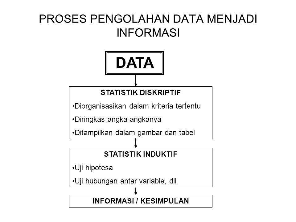 DATA R A S I O D A T A DATA KUALITATIF DATA KUANTITATIF DATA NOMINAL DATA ORDINAL DATA INTERVAL DATA NOMINAL DATA ORDINAL DATA INTERVAL DATA R A S I O
