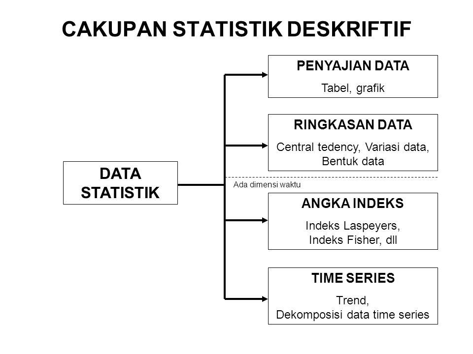 PROSES PENGOLAHAN DATA MENJADI INFORMASI DATA STATISTIK DISKRIPTIF Diorganisasikan dalam kriteria tertentu Diringkas angka-angkanya Ditampilkan dalam