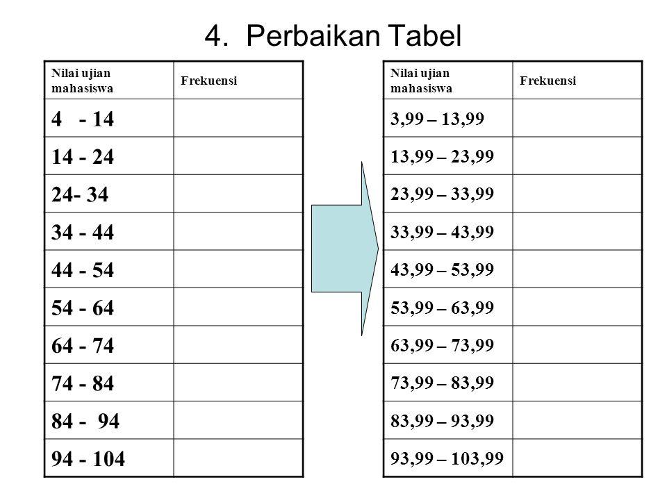 3. Menyusun Distribusi Frekuensi k = 8 I = 12 Maka tabel distribusi frekuensinya menjadi * Karena nilai ujian adalah 100, pada tabel hanya sampai angk