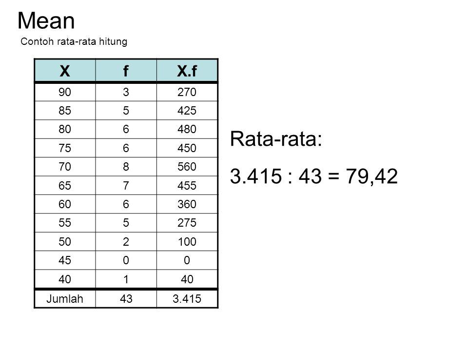 Rata-rata hitung dengan frekuensi Mean