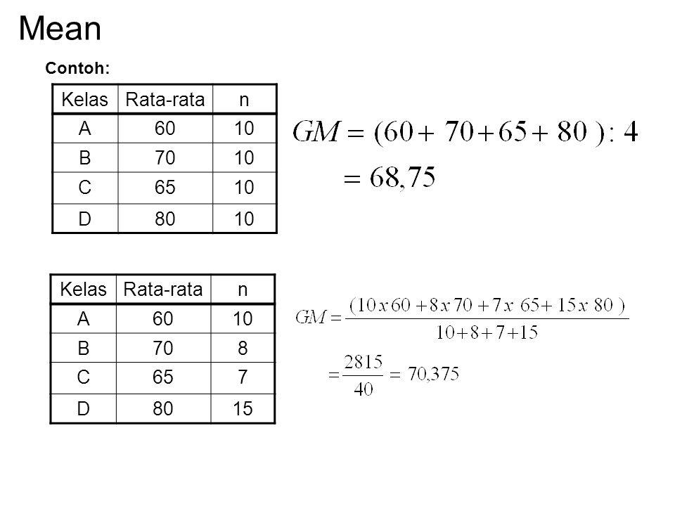 Mean Rata-rata populasi digunakan notasi μ, rata-rata sampel digunakan notasi X, rata-rata dari beberapa rata-rata GM (Grand Mean) : k = Banyaknya rat