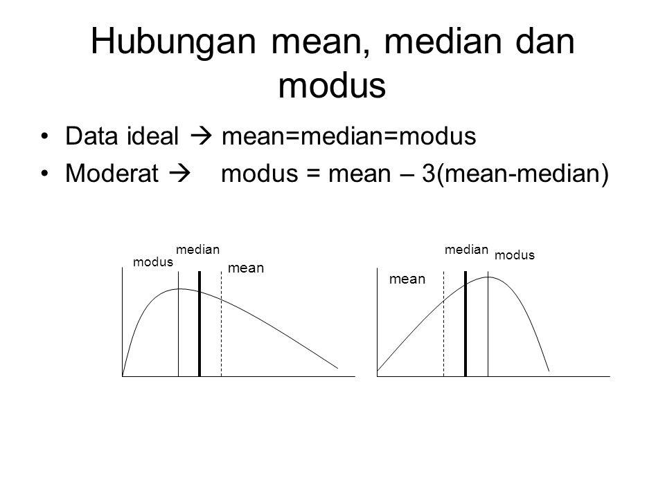 MODUS Menghitung jumlah data yang paling sering muncul dalam sekelompok data Dapat dicari dalam distribusi frekwensi Frekwensi terbanyak. Xf 52 46 34