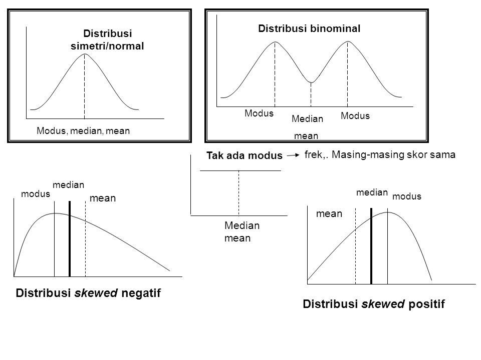 Perbedaan nilai mean dengan modus akan menggambarkan kondisi penyebaran data yang dihadapi. Median mempunyai kelebihan daripada mean jika data yang di