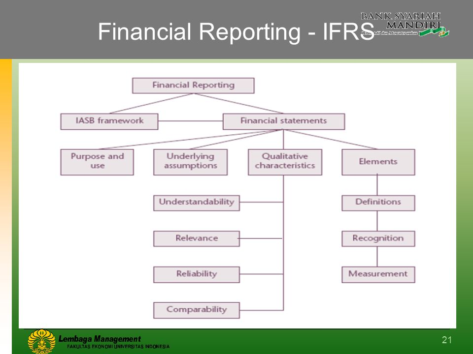 Financial Reporting - IFRS 21