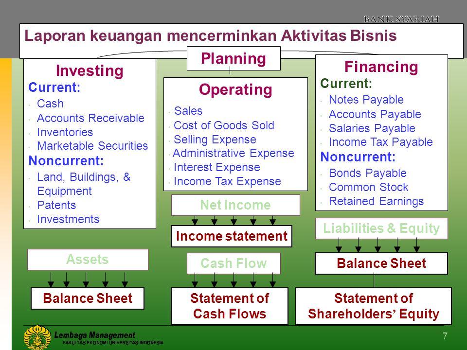 7 Laporan keuangan mencerminkan Aktivitas Bisnis Planning Investing Current: Cash Accounts Receivable Inventories Marketable Securities Noncurrent: La