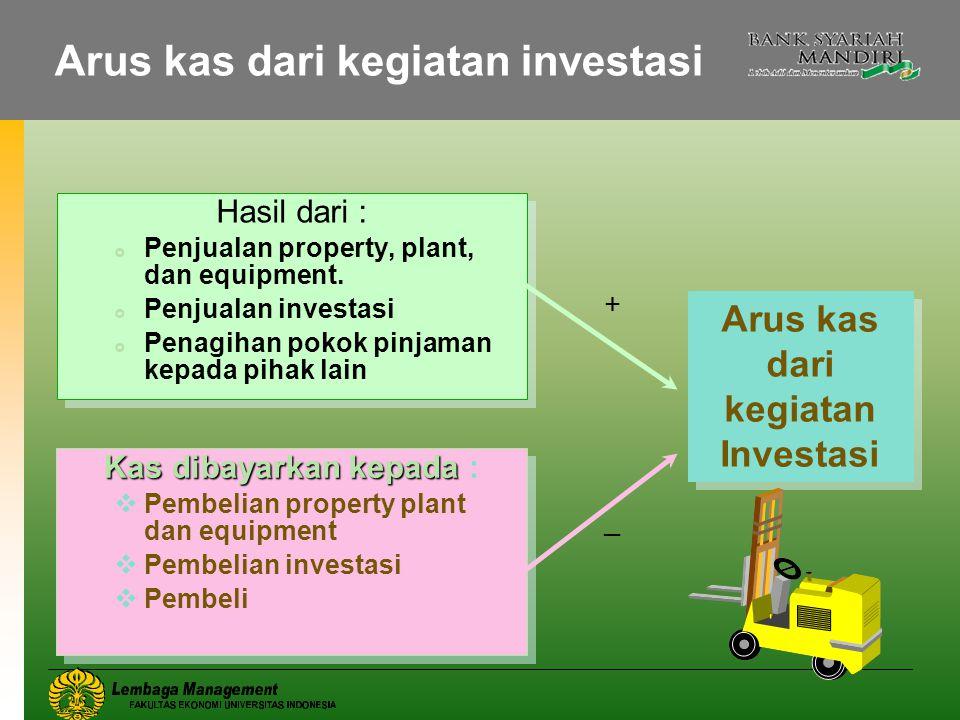 Arus kas dari kegiatan investasi Hasil dari :  Penjualan property, plant, dan equipment.  Penjualan investasi  Penagihan pokok pinjaman kepada piha