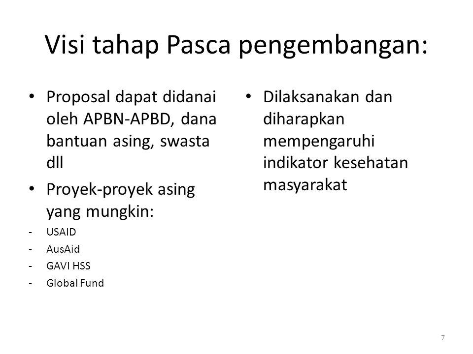Visi tahap Pasca pengembangan: Proposal dapat didanai oleh APBN-APBD, dana bantuan asing, swasta dll Proyek-proyek asing yang mungkin: -USAID -AusAid -GAVI HSS -Global Fund Dilaksanakan dan diharapkan mempengaruhi indikator kesehatan masyarakat 7