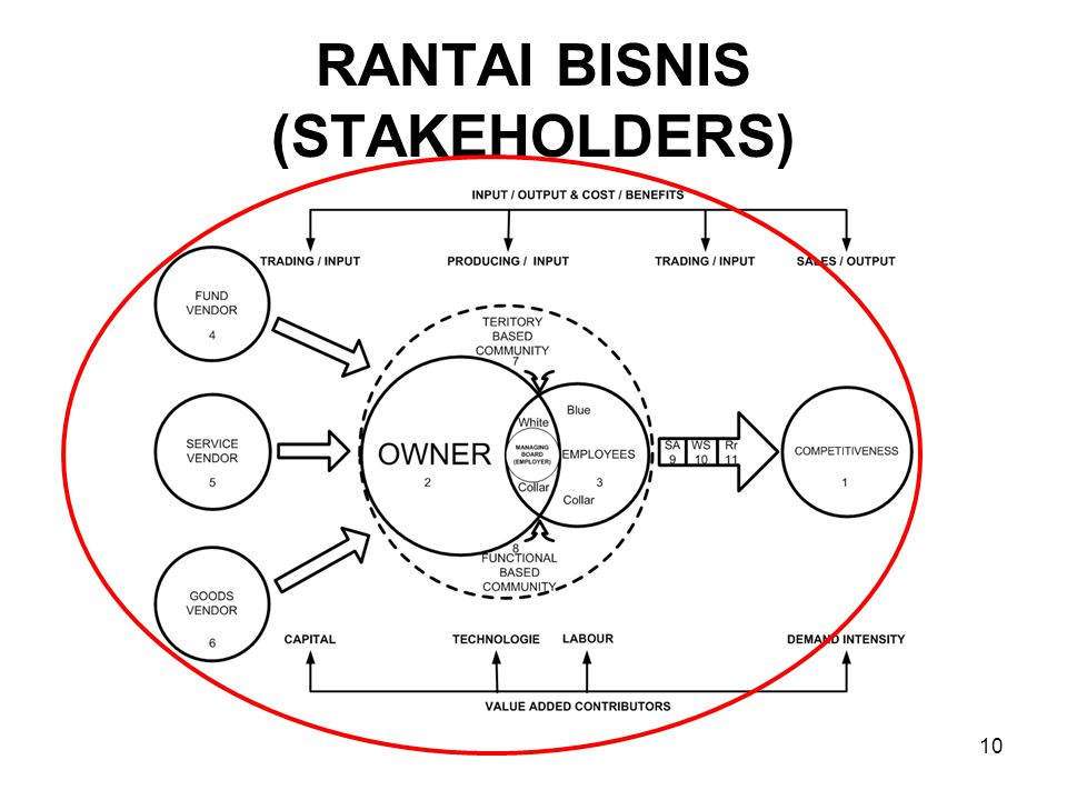 10 RANTAI BISNIS (STAKEHOLDERS)