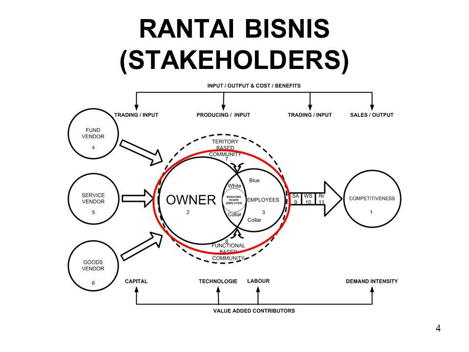 15 3. RELASI a.Relasi langsung pada bisnis b.Relasi pendukung ketenangan bisnis