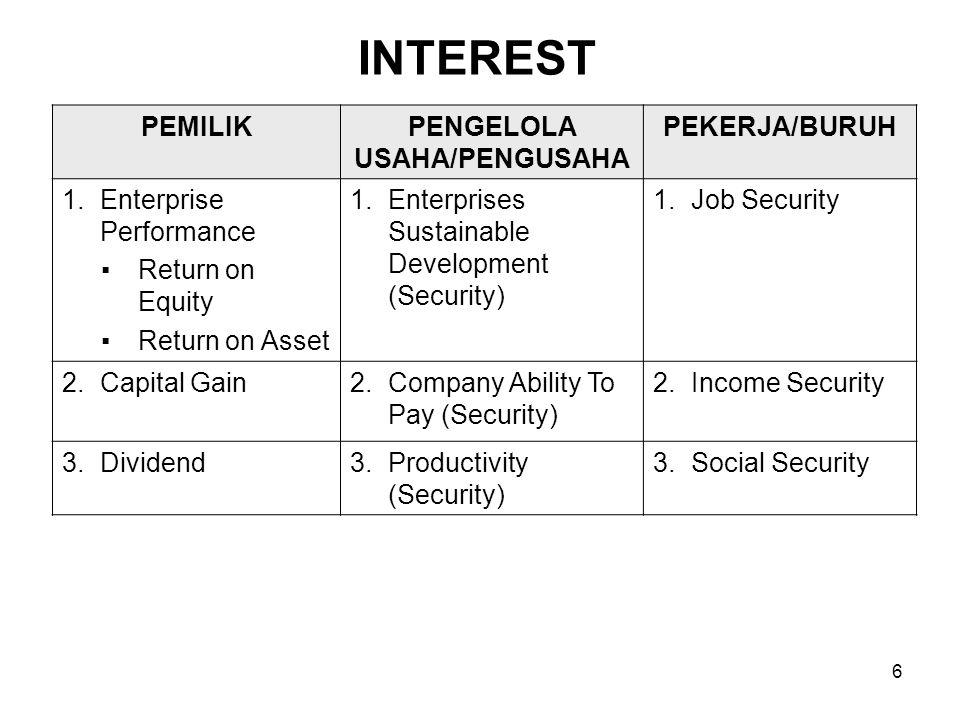 7 COMPETENCY PEMILIKPENGELOLA USAHA/PENGUSAHA PEKERJA/BURUH 1.Debt Equity Ratio (DER) 1.Managerial (P,O,A,C) 2.Business Managerial –Trading –Producing –Human Resources Management –CSR 1.Employability –Kompetensi Profesi –Kalibrasi 2.Enterprise Vision3.Good Corporate Governance 2.Employee Productivity (caliber) Achievement Position Personal