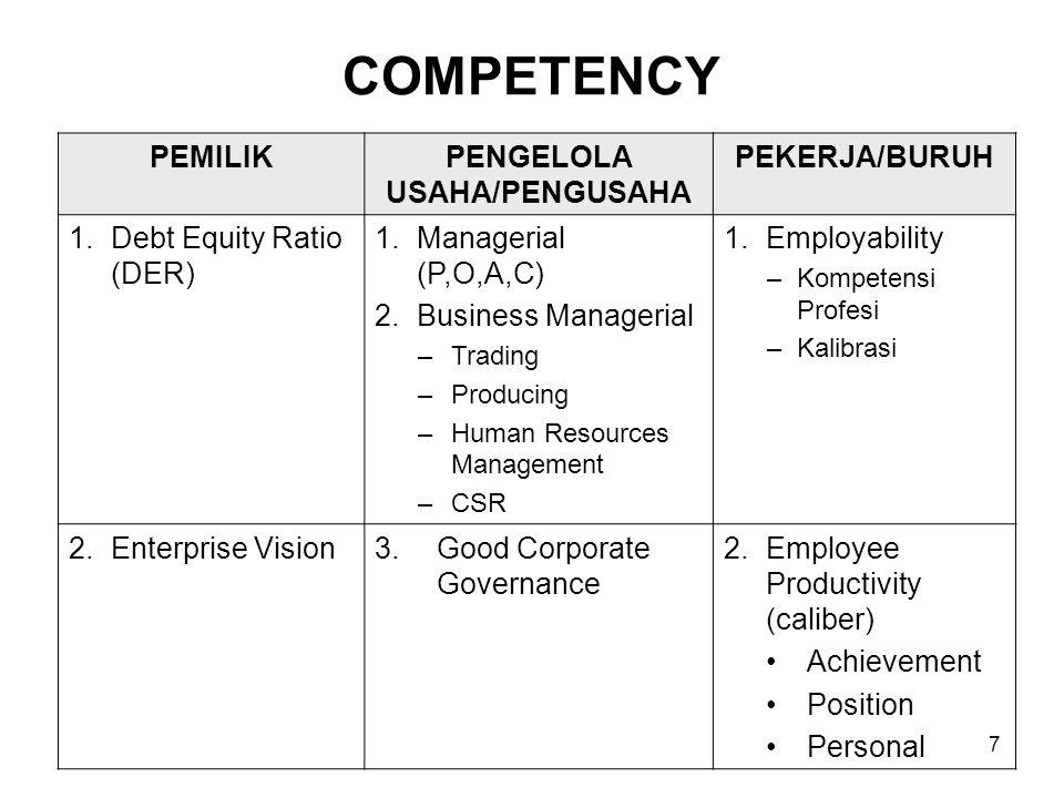 8 PERFORMANCE PEMILIKPENGELOLA USAHA / PENGUSAHA PEKERJA / BURUH 1.Debt Equity Ratio (DER) 1.P/L Statement Cost Break Down COGS EBITDA 1.Employability Calibrated Competency 2.Balance Sheet Liquidity Solvability Rentability 2.Contribution Value Added Position Personal