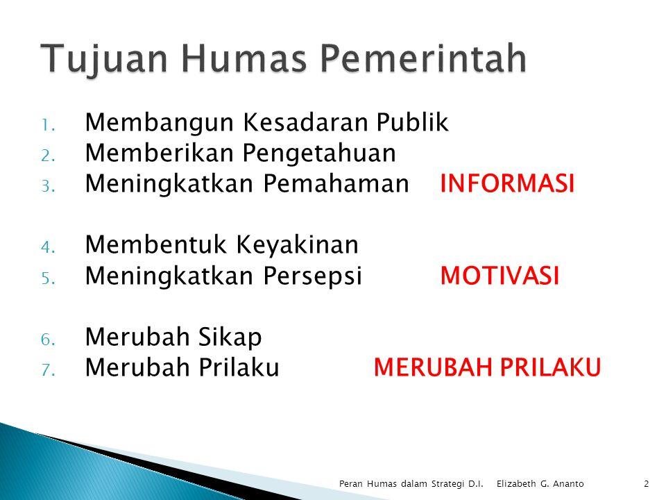 1. Membangun Kesadaran Publik 2. Memberikan Pengetahuan 3. Meningkatkan Pemahaman INFORMASI 4. Membentuk Keyakinan 5. Meningkatkan Persepsi MOTIVASI 6