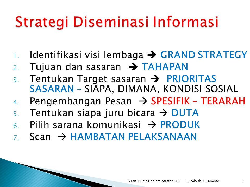 1. Identifikasi visi lembaga  GRAND STRATEGY 2. Tujuan dan sasaran  TAHAPAN 3. Tentukan Target sasaran  PRIORITAS SASARAN – SIAPA, DIMANA, KONDISI