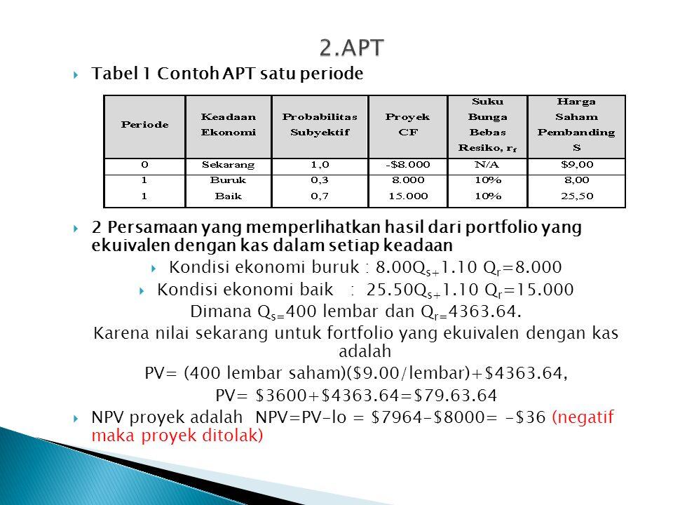  Tabel 1 Contoh APT satu periode  2 Persamaan yang memperlihatkan hasil dari portfolio yang ekuivalen dengan kas dalam setiap keadaan  Kondisi ekonomi buruk : 8.00Q s+ 1.10 Q r =8.000  Kondisi ekonomi baik : 25.50Q s+ 1.10 Q r =15.000 Dimana Q s= 400 lembar dan Q r= 4363.64.
