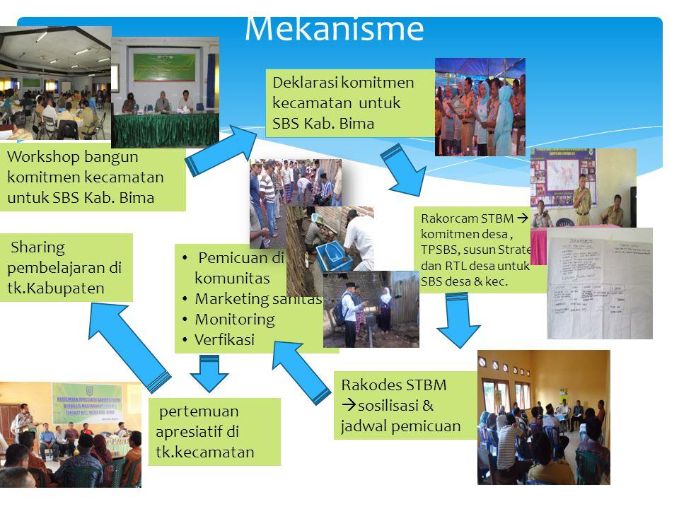 Mekanisme Workshop bangun komitmen kecamatan untuk SBS Kab. Bima Deklarasi komitmen kecamatan untuk SBS Kab. Bima Rakorcam STBM  komitmen desa, TPSBS