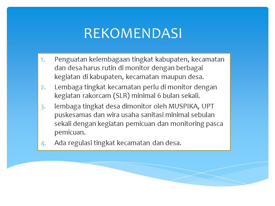 REKOMENDASI 1.Penguatan kelembagaan tingkat kabupaten, kecamatan dan desa harus rutin di monitor dengan berbagai kegiatan di kabupaten, kecamatan maup