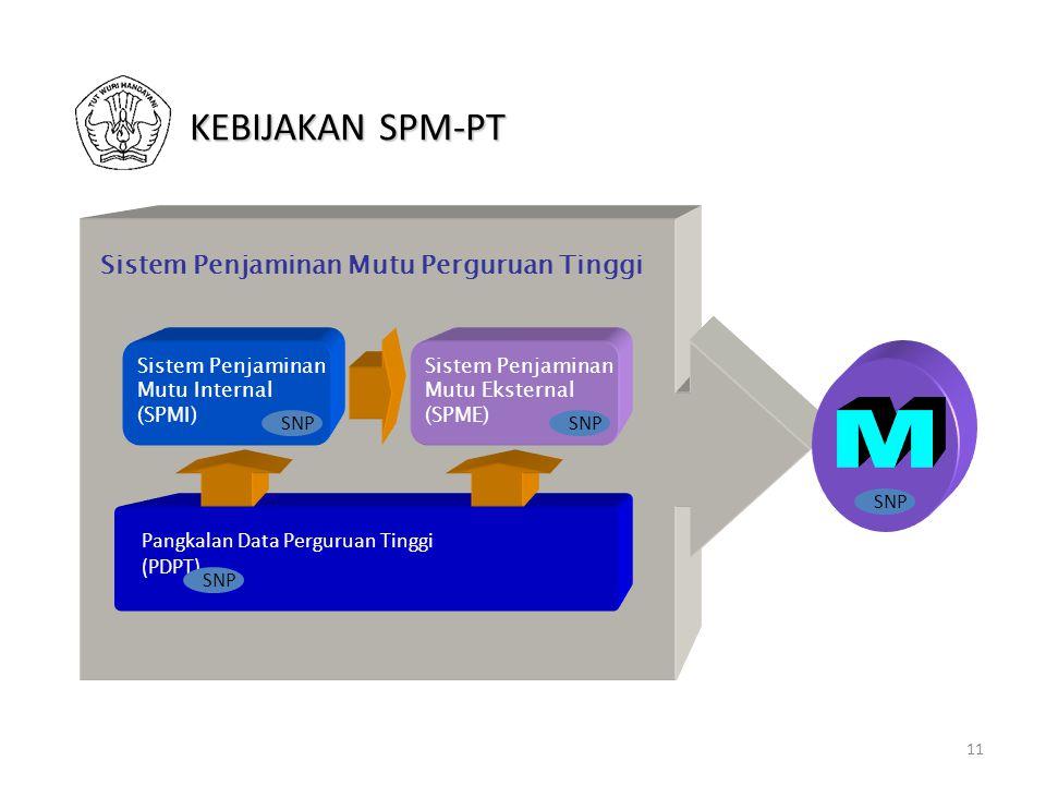 11 Pangkalan Data Perguruan Tinggi (PDPT) Sistem Penjaminan Mutu Eksternal (SPME) Sistem Penjaminan Mutu Perguruan Tinggi Sistem Penjaminan Mutu Internal (SPMI) SNP KEBIJAKAN SPM-PT