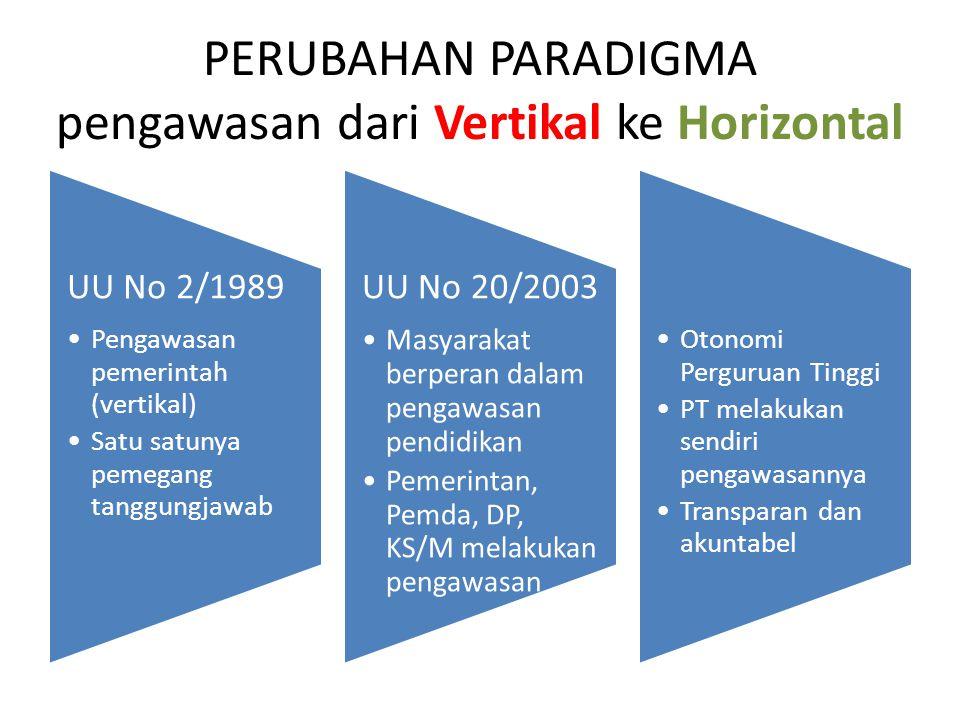 PERUBAHAN PARADIGMA pengawasan dari Vertikal ke Horizontal UU No 2/1989 Pengawasan pemerintah (vertikal) Satu satunya pemegang tanggungjawab UU No 20/2003 Masyarakat berperan dalam pengawasan pendidikan Pemerintan, Pemda, DP, KS/M melakukan pengawasan Otonomi Perguruan Tinggi PT melakukan sendiri pengawasannya Transparan dan akuntabel