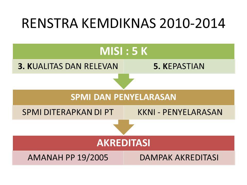 RENSTRA KEMDIKNAS 2010-2014 AKREDITASI AMANAH PP 19/2005DAMPAK AKREDITASI SPMI DAN PENYELARASAN SPMI DITERAPKAN DI PT KKNI - PENYELARASAN MISI : 5 K 3