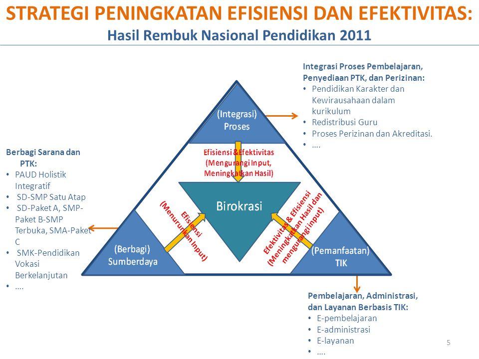 Berbagi Sarana dan PTK: PAUD Holistik Integratif SD-SMP Satu Atap SD-Paket A, SMP- Paket B-SMP Terbuka, SMA-Paket C SMK-Pendidikan Vokasi Berkelanjuta