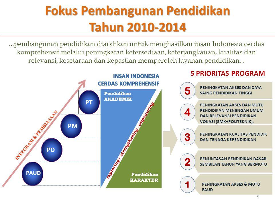 STATUS AKREDITASI PRODI DI INDONESIA* N o.