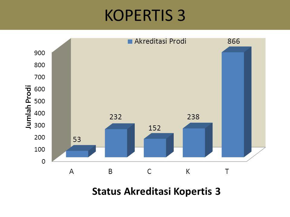 KOPERTIS 3