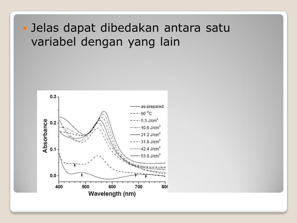 Jelas dapat dibedakan antara satu variabel dengan yang lain